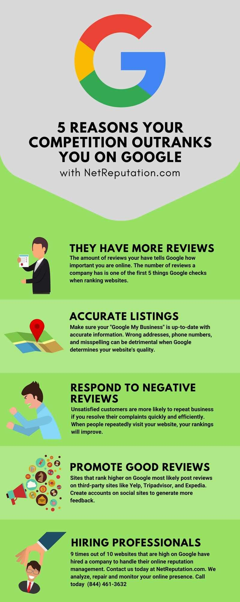 Top 5 Reasons Your Competition Ranks on Google